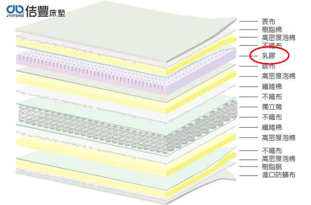 卡蜜爾系列-獨立筒乳膠床墊構造分解圖