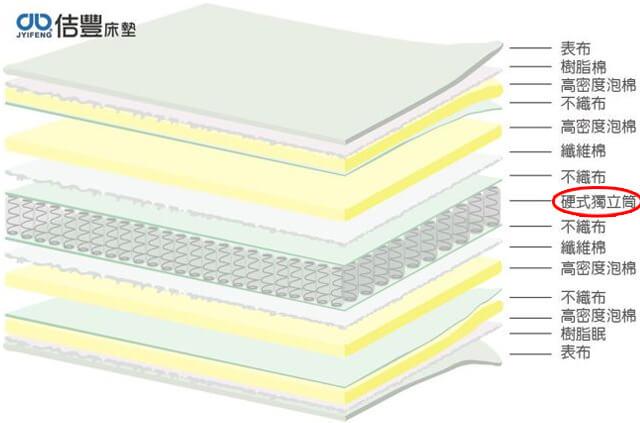 卡蜜爾系列-硬式獨立筒床墊分解圖