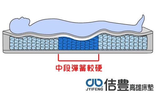 三段式獨立筒床墊中段較硬
