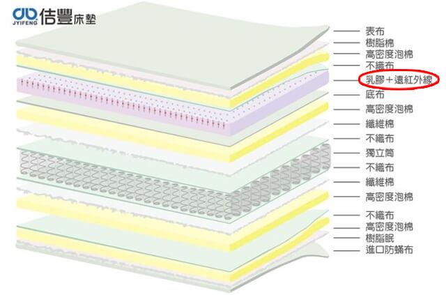 卡蜜爾系列-遠紅外線乳膠床墊分解圖