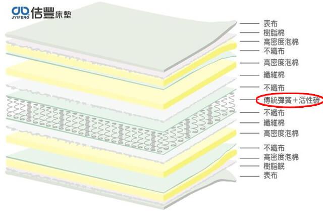 卡蜜爾系列-活性炭床墊分解圖