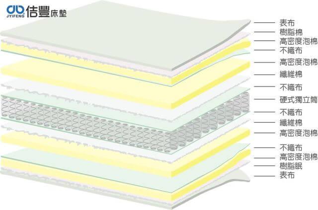 佶豐床墊床墊構造