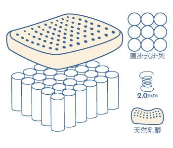 直排式獨立筒床墊加乳膠