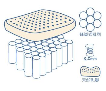 蜂巢式獨立筒床墊加乳膠