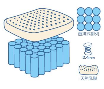 硬式獨立筒床墊加乳膠