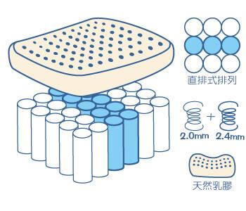 三段式獨立筒床墊加乳膠