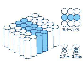 三段式獨立筒床墊